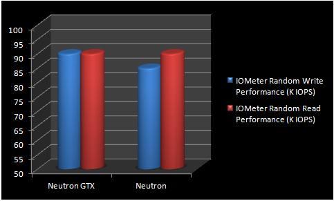grafic perormanta SSD